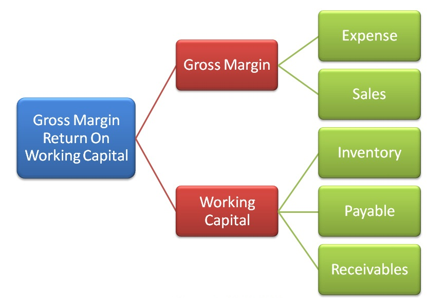 concept of working capital Operating cycle is an important concept in management of cash and management of working capital the operating cycle reveals the time that elapses between outlay of cash and inflow of cash quicker the operating cycle less amount of investment in working capital is needed and it improves the profitability.